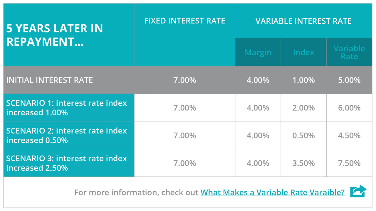 For more information check out - What makes a variable rate variable?