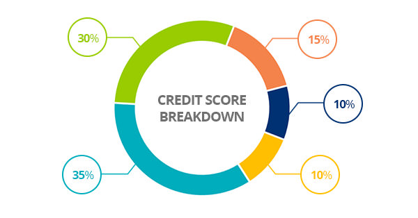 My Credit Score >> Understanding My Credit Score College Ave