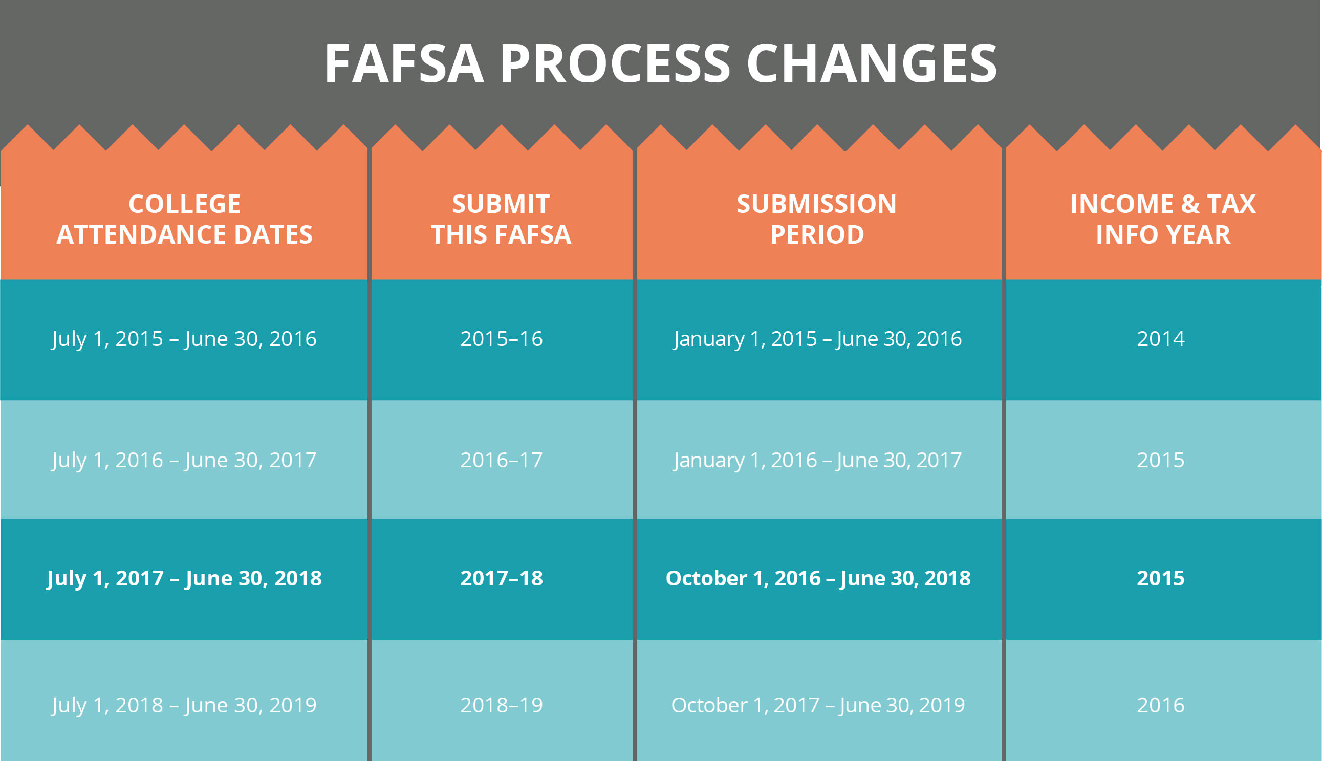 fafsa changes